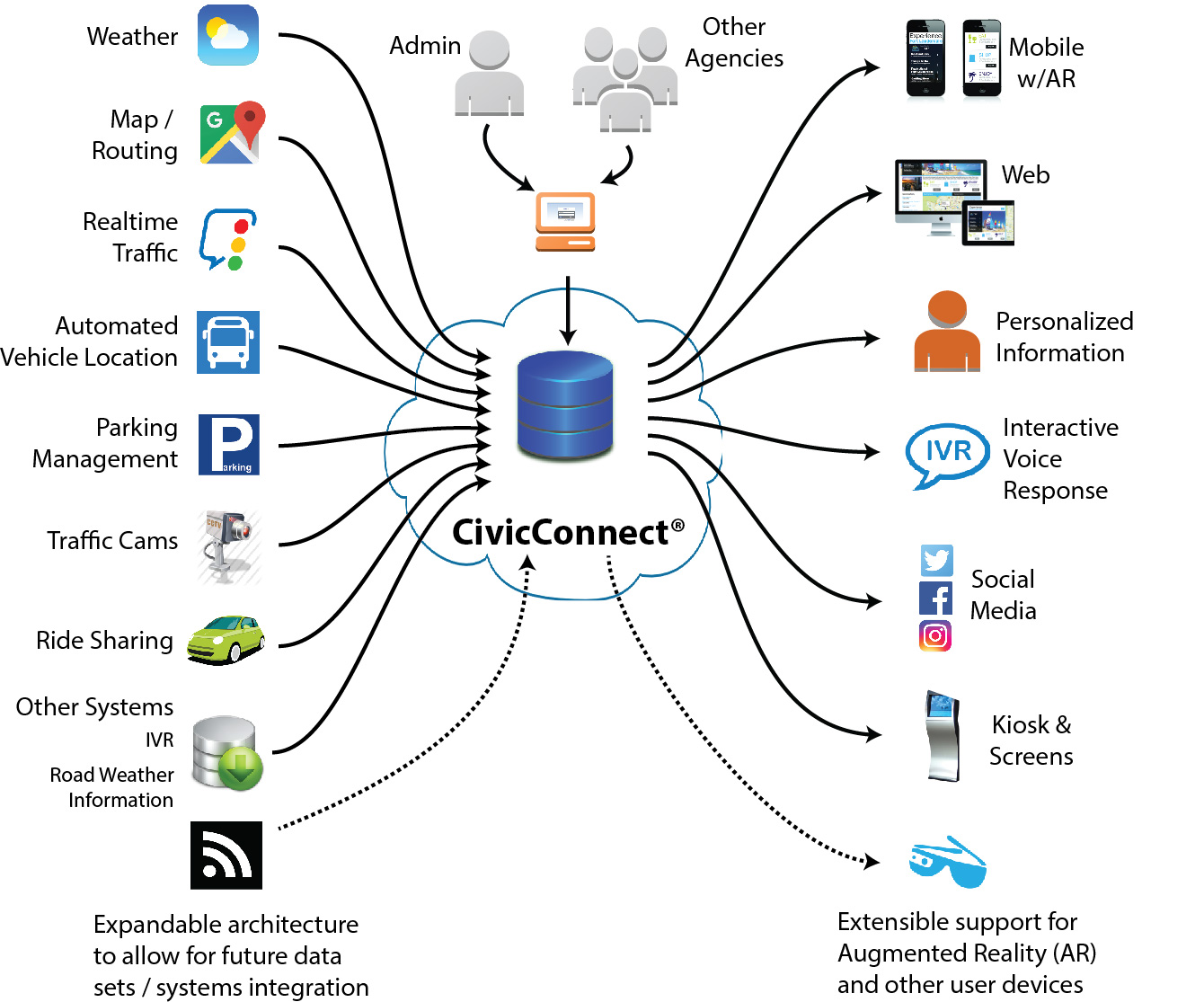 CivicConnect Diagram